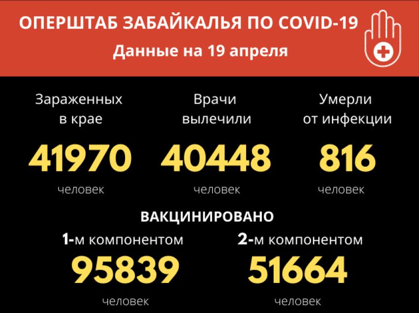За сутки в Забайкалье зафиксировано 36 новых случаев COVID-19