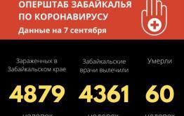 За прошедшие сутки в Забайкалье еще 40 человек заразились коронавирусом