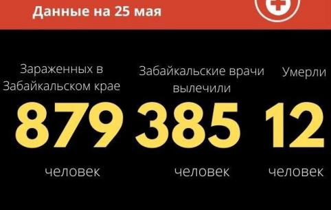 62 новых случая COVID-19 зарегистрировано в Забайкалье