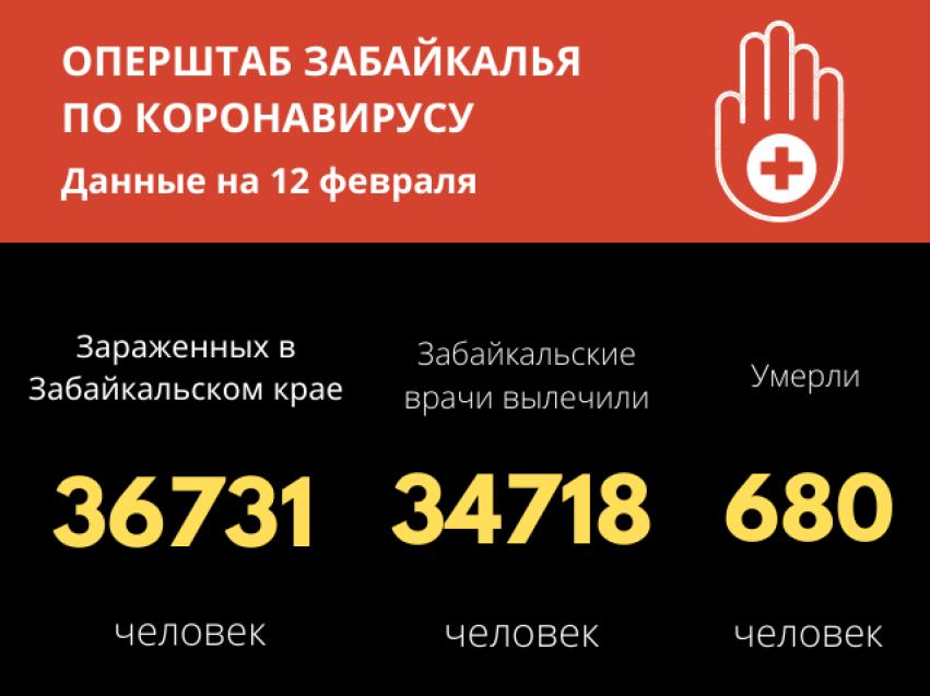 В Забайкалье за последние сутки 212 человек выздоровели от коронавируса