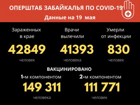 31 человек заразились COVID-19 в Забайкалье
