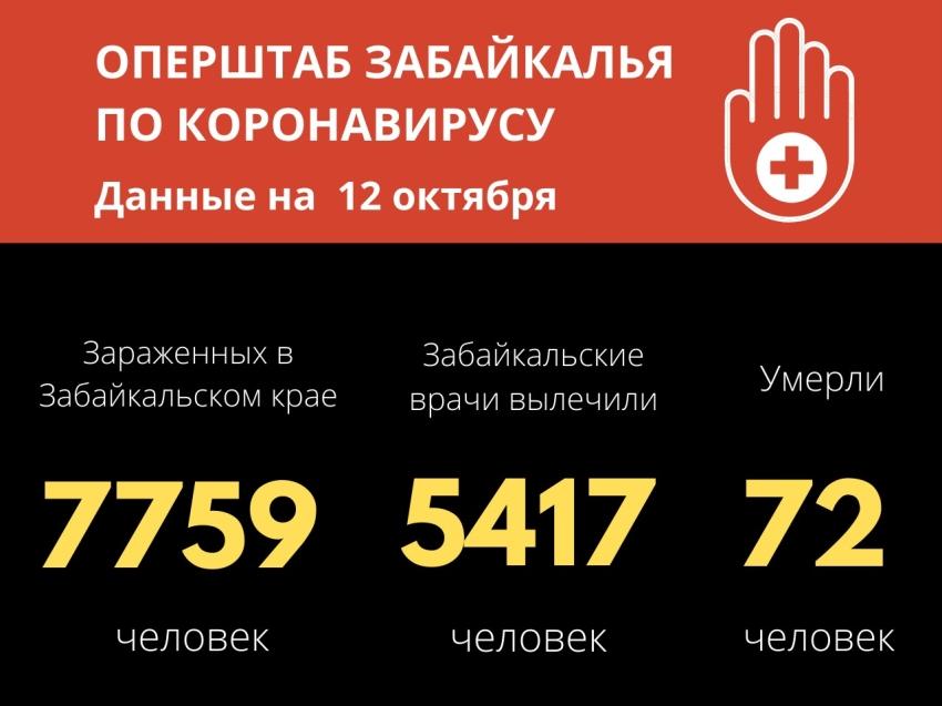 Новый рекорд - 176 забайкальцев заразились коронавирусом за сутки