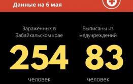 Еще 16 заболевших коронавирусом выявили в Забайкалье. Общее число зараженных — 254