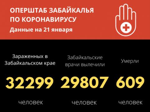 219 человек заболели COVID-19 за сутки в Забайкалье