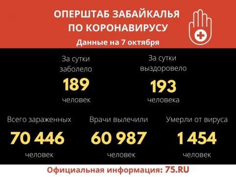 В Забайкалье выявили 189 новых случаев заражения коронавирусом за сутки