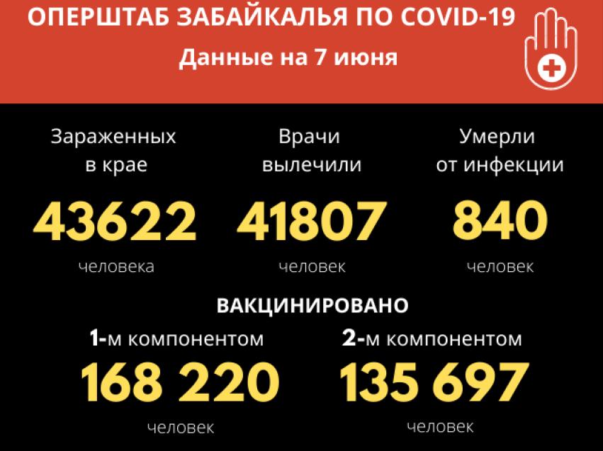 Количество подтвержденных случаев COVID-19 выросло — у 62 забайкальцев за сутки обнаружен вирус