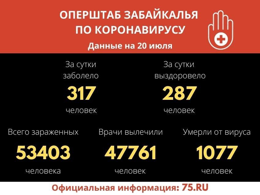 Число заболевших COVID-19 увеличилось на 317 человек за сутки в Забайкалье