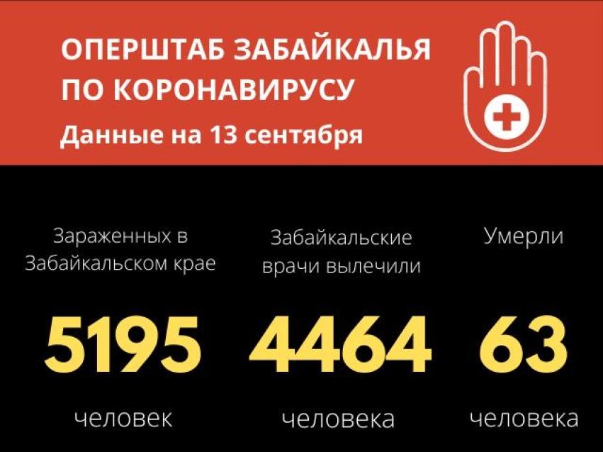 COVID-19 в Забайкалье: 66 новых зараженных и новый летальный случай за сутки. Власти ограничат массовые мероприятия