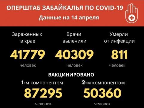 Меньше 40 новых случаев коронавируса зафиксировали за сутки в Забайкалье