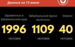 Количество скончавшихся от COVID-19 в Забайкалье не изменилось