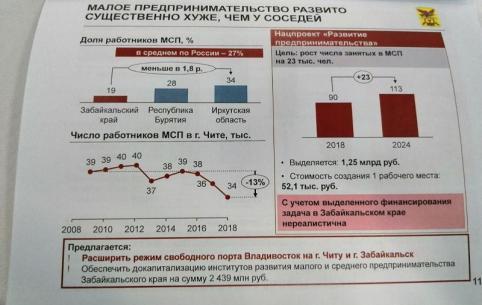 Число занятых в малом и среднем бизнесе в Забайкалье за 10 лет снизилось на 13%