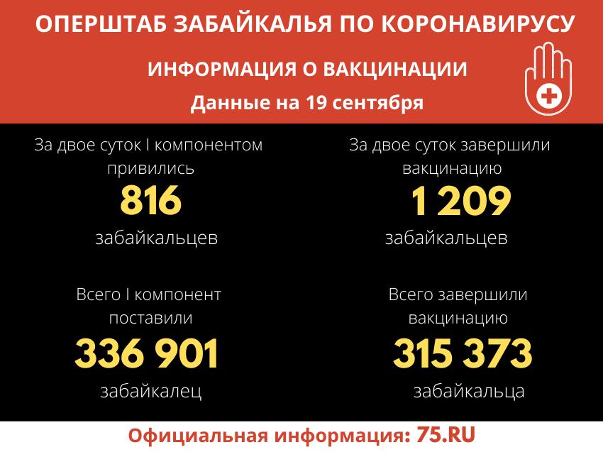 В Забайкальском крае 315 тыс. человек завершили вакцинацию от ковида