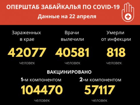 Всего с начала пандемии 42077 забайкальцев заразились COVID-19