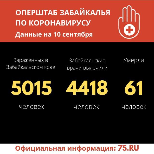48 человек заразились коронавирусом в Забайкалье за сутки