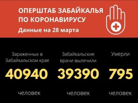 70 человек выздоровели от COVID-19  в Забайкалье за сутки