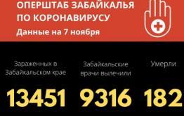 Коронавиурс в Забайкалье: шесть смертей, 241 заболевший за сутки