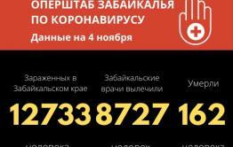 Сутки с коронавирусом в Забайкалье: пять трупов, 237 заболевших