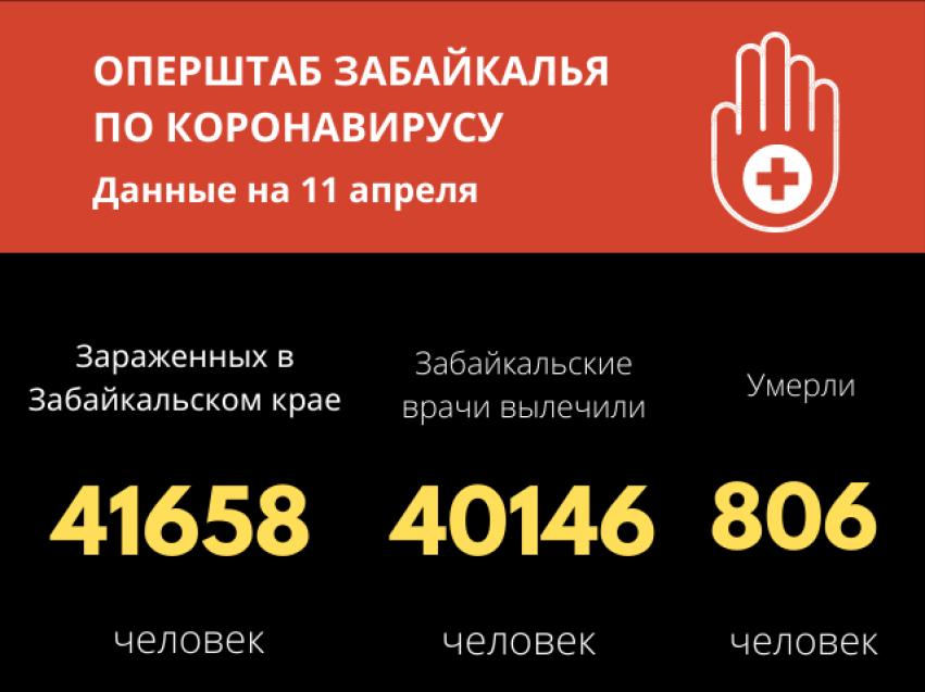 В Забайкалье число победивших инфекцию с начала прошлого года составило 40146 человек