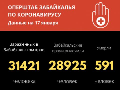 128 забайкальцев выписались после COVID-19 из медицинских учреждений края за сутки