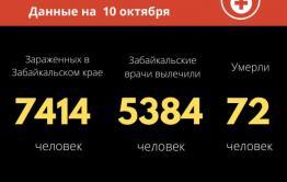 Почти 160 человек заболели коронавирусом за сутки в Забайкалье