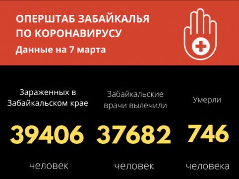 95 новых случаев СОVID-19 установлено за сутки в Забайкалье