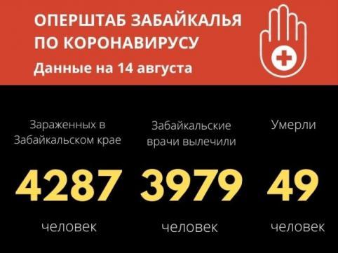 Число вылечившихся от коронавируса в Забайкалье приблизилось к 4000 тысячам человек