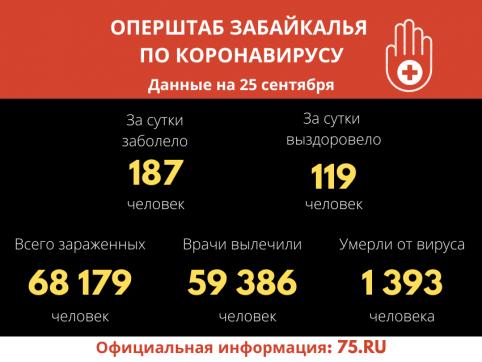 В Забайкалье выявили 187 новых случаев заражения коронавирусом за сутки