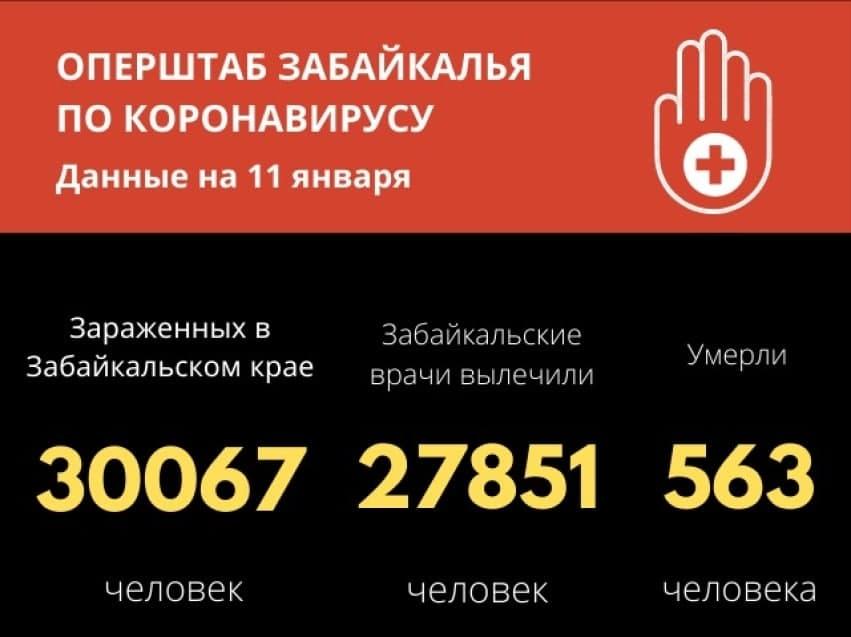 В Забайкалье 230 человек заболели ковидом, шестеро скончались