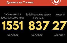 Коронавирус бьет рекорды в Забайкалье – за сутки 80 новых заболевших
