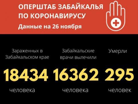 Еще восемь человек скончались от COVID-19 в Забайкалье