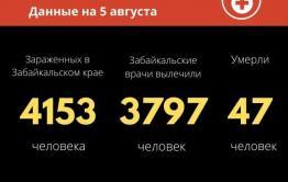 11 человек заразились коронавирусом за сутки в Забайкалье. 29 вылечились