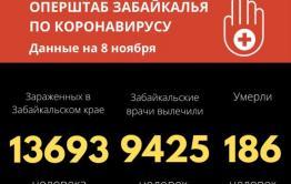 Хроники коронавируса в Забайкалье на 8 ноября: 242 заразились, четверо умерли