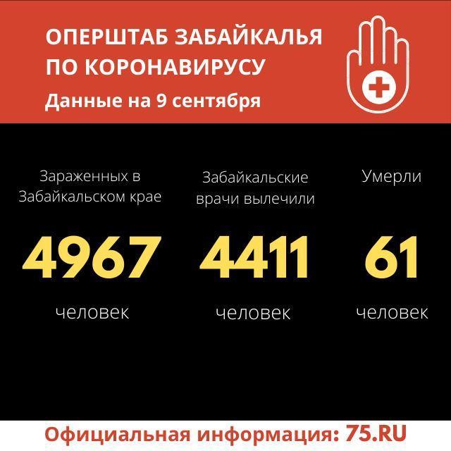 Число заражений коронавирусом в Забайкалье за сутки выросло на 45. Зафиксирован еще один летальный случай.