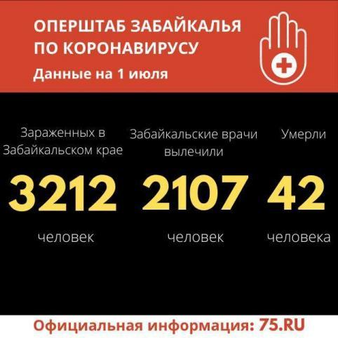 Еще 51 случай COVID-19 выявили за сутки в Забайкалье