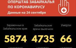 75 человек заразились коронавирусом в Забайкалье за сутки