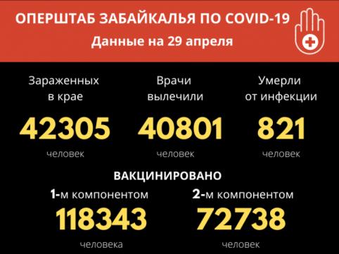 Еще 30 забайкальцев заразились COVID-19 за сутки