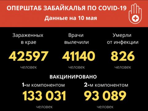 За сутки в Забайкалье не зафиксировали летальных исходов из-за COVID-19