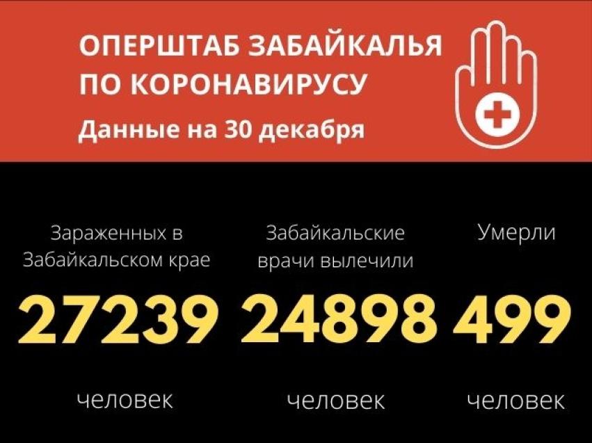 В Забайкалье коронавирус унес еще 8 жизней, за сутки заболели 243 человека