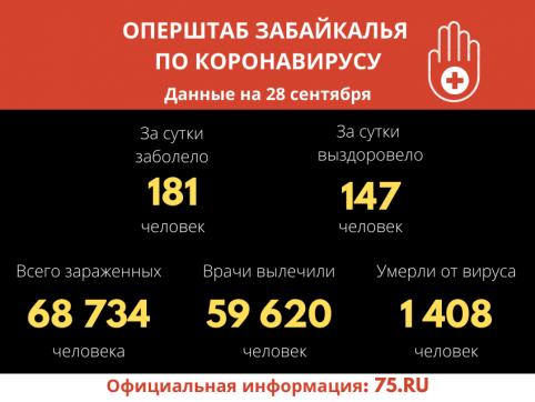 В Забайкалье выявили 181 новый случай заражения коронавирусом за сутки