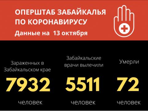 173 человека заразились коронавирусом за сутки в Забайкалье