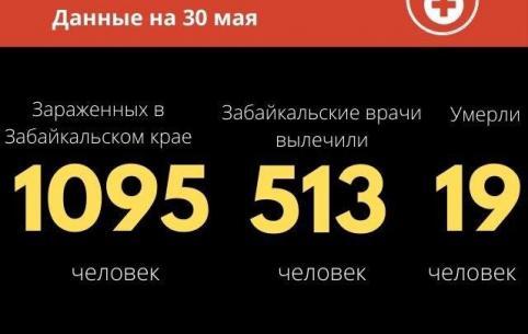 За последние сутки в Забайкалье  скончался один человек с подтвержденным COVID-19