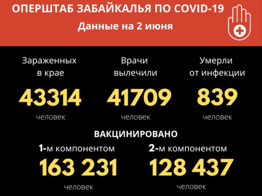 В Забайкалье отмечается прирост по заболеванию COVID-19