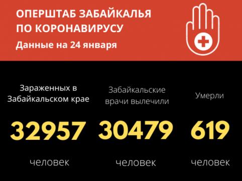 217 забайкальцев заболели COVID-19 за сутки