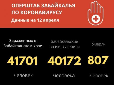 43 человека заболели COVID-19 в Забайкалье за сутки