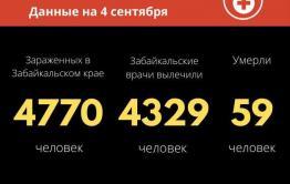 35 новых случаев заражения COVID-19 выявили в за сутки в Забайкалье. Один человек скончался.