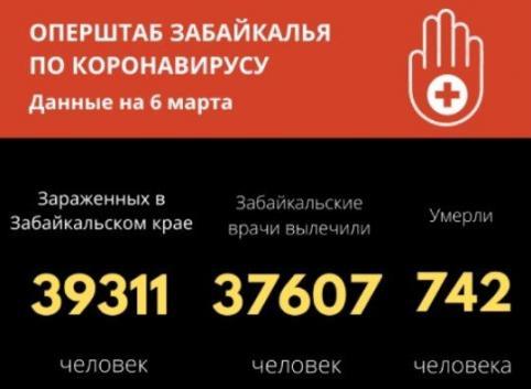 Число инфицированных пациентов в Забайкалье увеличилось на 93 человека