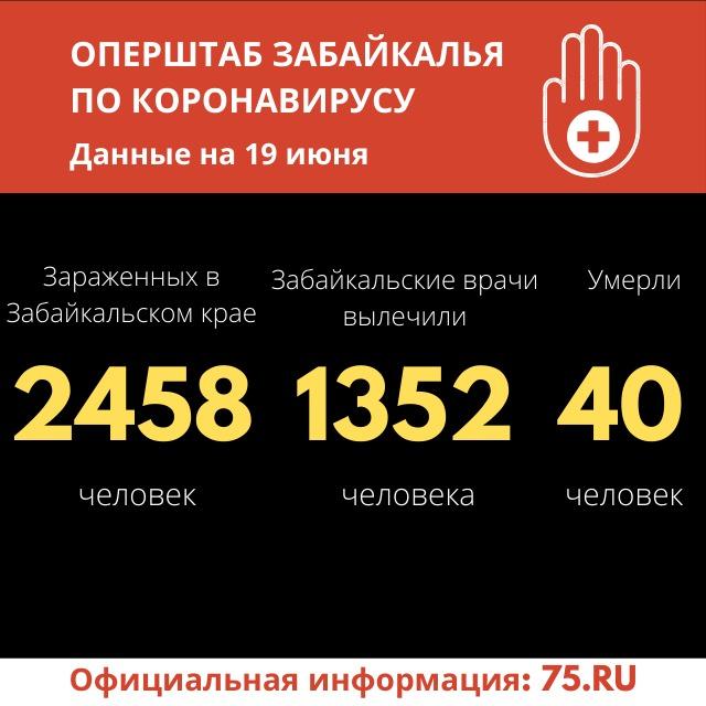 Еще 67 случаев коронавируса выявили в Забайкалье за сутки