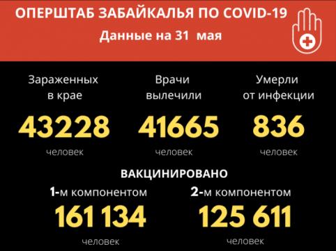 Еще 35 забайкальцев заболели Covid-19