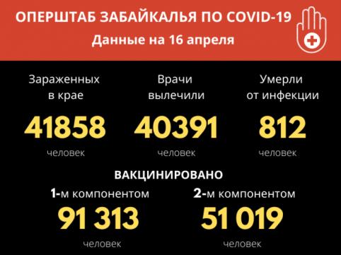 За последние сутки в Забайкалье не зарегистрировано ни одного летального случая от COVID-19