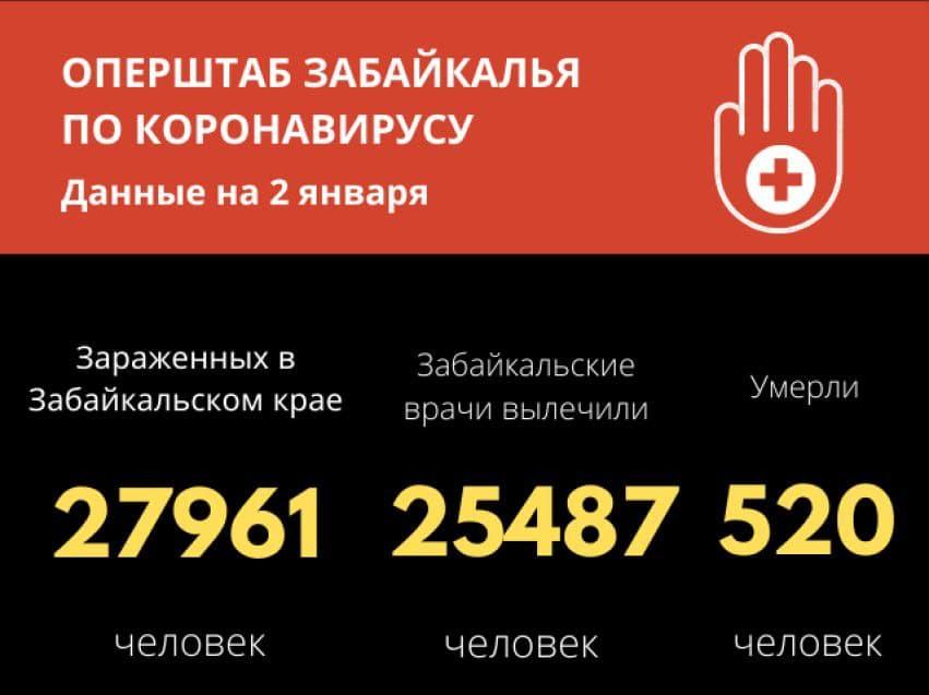 Семь смертей от коронавируса зафиксировали в Забайкалье за сутки